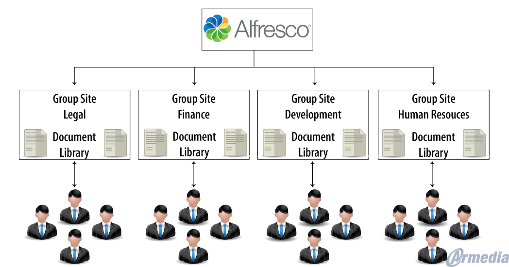 Alfresco Records Management: An Approach to Implementation Part II