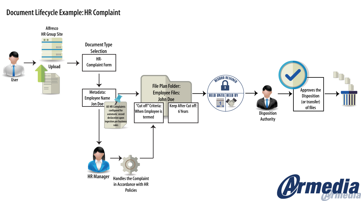 HR Document Lifecycle Example