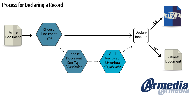 Process for declaring a record