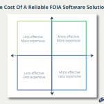 Cheap, Expensive, Optimal: How To Find A Reliable, Cost-Effective FOIA Software Solution