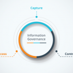 Vital Steps to Develop an Information Governance Plan – Part 1